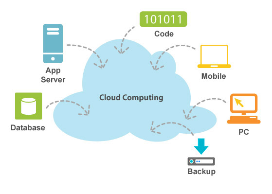 cloud computing1.